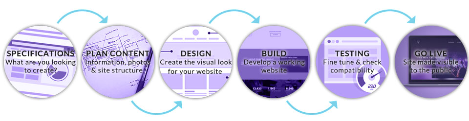 The website design process